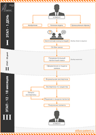 Схема услуг по патентам